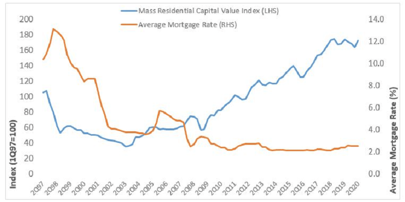 Mass Residential Capital Values and Average Mortgage Rate