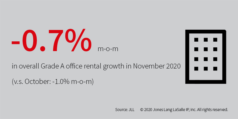 Office rental growth in November