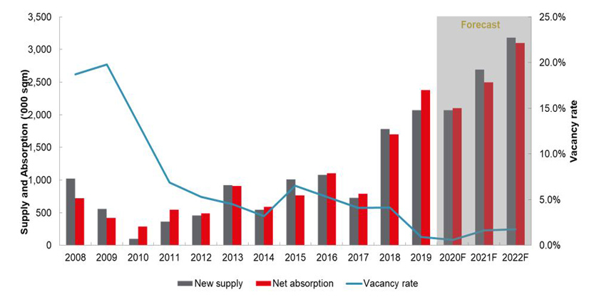 Future Supply – Greater Tokyo Logistics, JLL Research, May 2020